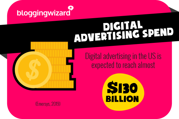 5 Digital advertising spend to reach 130 billion dollars