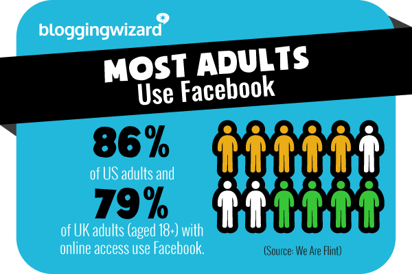 7 Most adults use Facebook