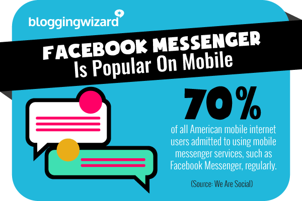 9 Facebook Messenger is popular on mobile