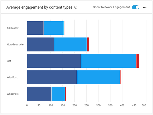 03 Overview of average engagement by content type