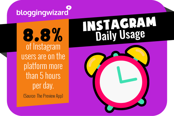 1 Instagram daily usage