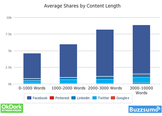 12 Correlation between content length and total social shares
