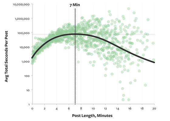13 Ideal post length