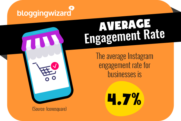 15 Average engagement rate