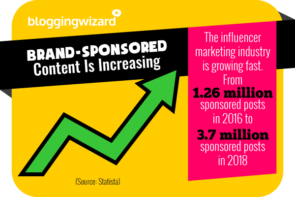 18 Brand-sponsored content is increasing