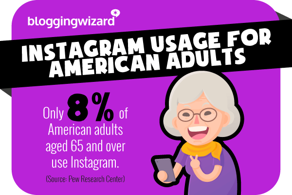 2 Instagram usage for American adults