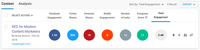 22 Buzzsumo total number of shares on social media