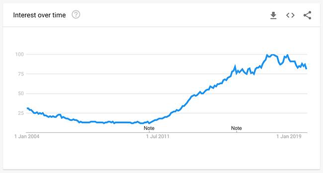 Google Trends Over 15 Years
