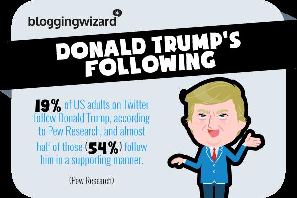 Statistica 15 Statistiche di Twitter