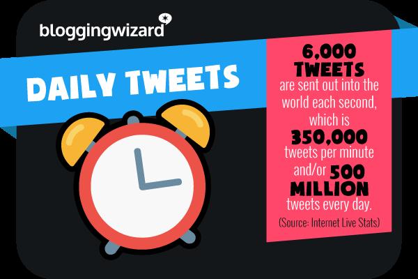 Statistica 18 Statistiche di Twitter