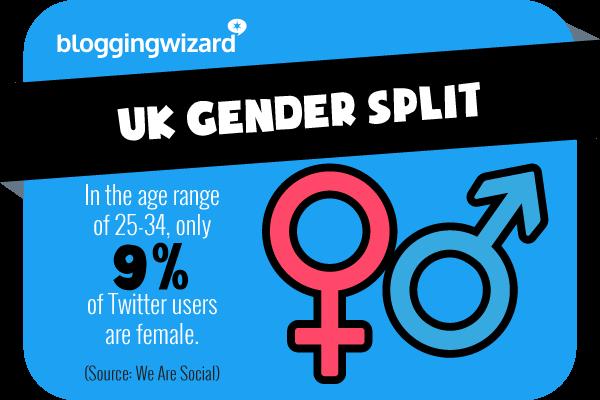 Statistica 2 Statistiche di Twitter
