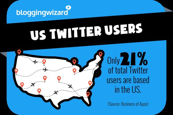 Statistica 4 Statistiche di Twitter