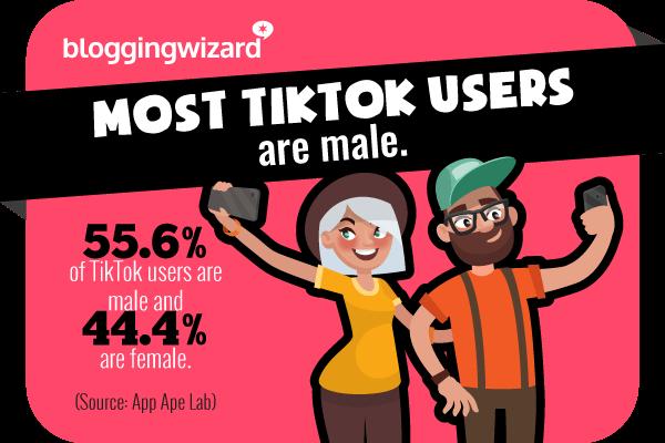 Statistic 6 TikTok Statistics