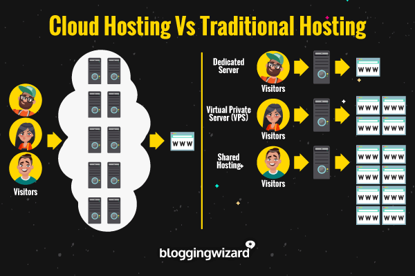 Cloud Hosting vs Hosting tradizionale Blogging Wizard