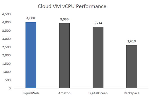 liquidweb performance graph