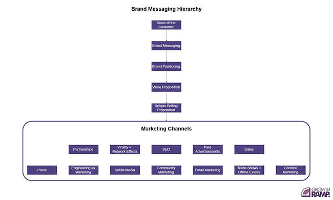 Graphic on brand messaging