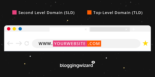 Top Level And Second Level Domain Parts