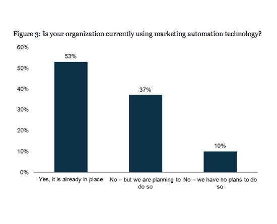 01 Marketing automation usage