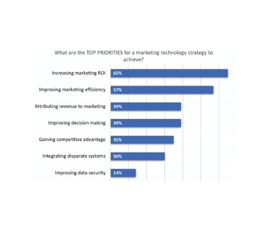 06 Marketing automation top priority