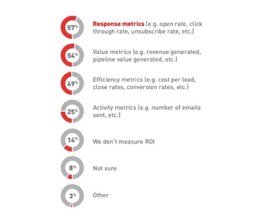 10 Response and value metrics