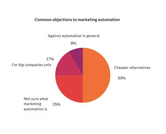 19 Alternative più economiche all'automazione del marketing