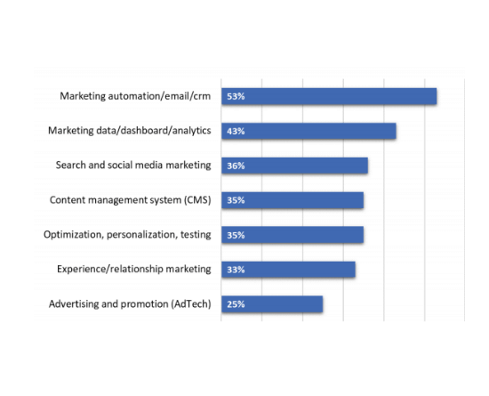 24 Email marketing automation effective technology