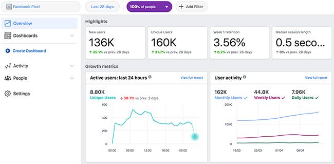 Facebook Analytics - Approfondimenti