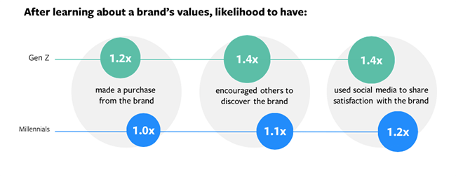 Valori del marchio Facebook