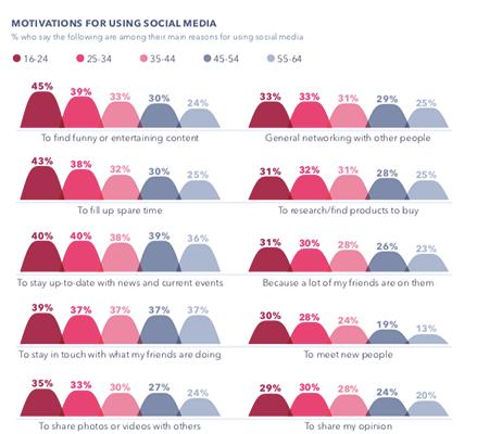Global Web Index 1
