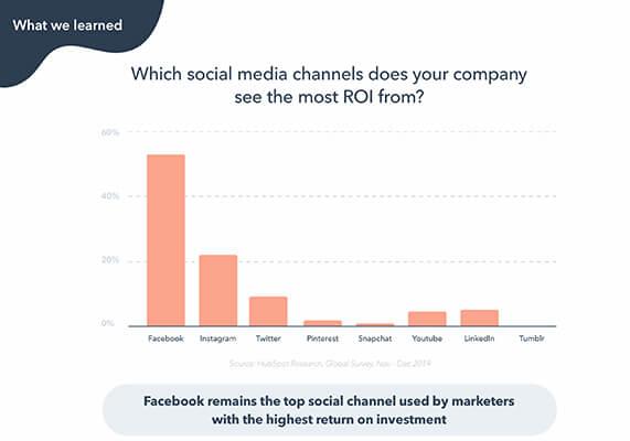 Rapporto marketing HubSpot 3