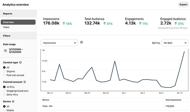 Pinterest Analytics - Insights