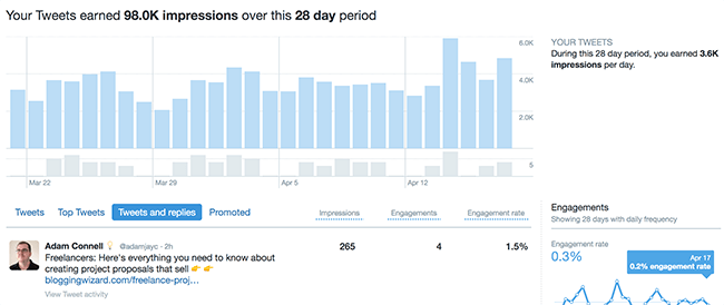 Twitter Analytics - Insights