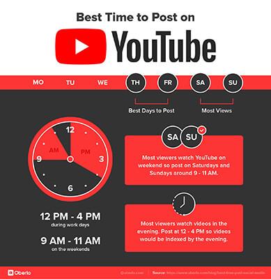 YouTube Oberlo 1