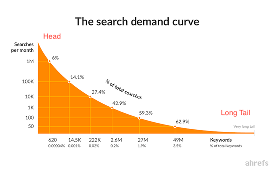 3.3 ahrefs search demand curve