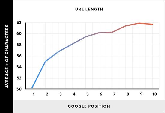5.1 URL length