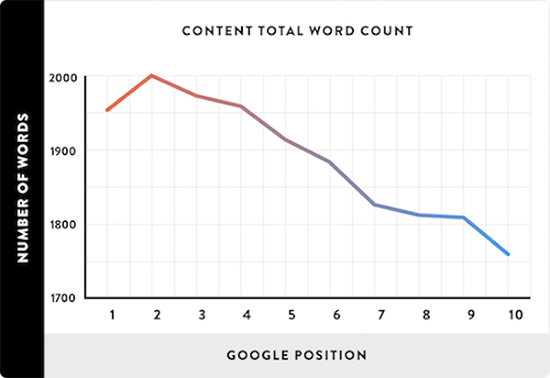 5.2.2 serps word count