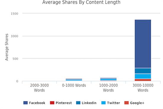 5.2.2 social shares word count