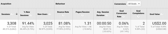 7.2 Google Analytics main three metrics