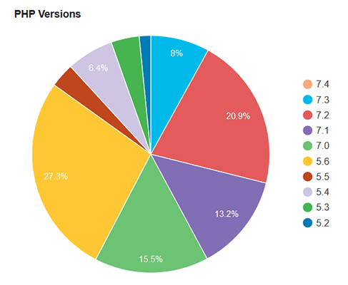 WordPress users and php version use