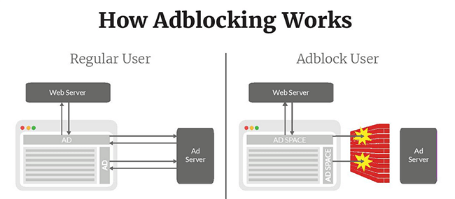 how ad blocking works