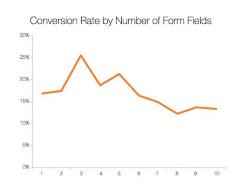 26 - Three form fields