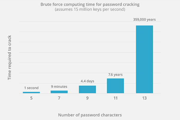 brute force attack stats