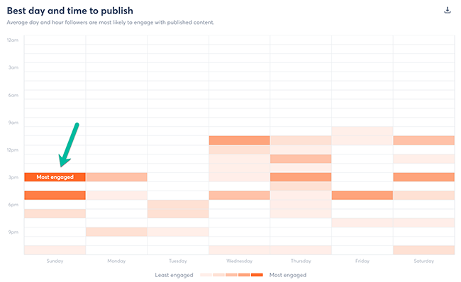 Best time to publish on social media chart