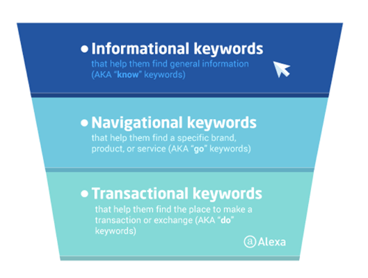 Different kinds of keywords