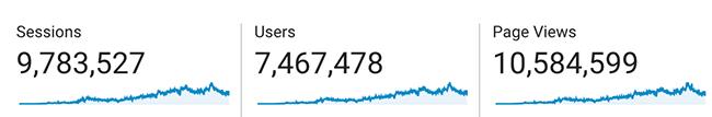 Total Blogging Wizard visitors