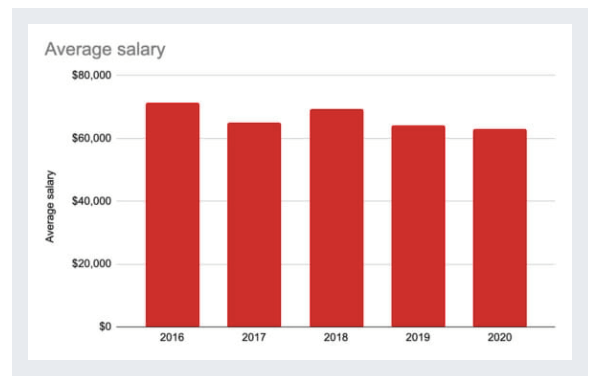 CRO Statistic - average salary