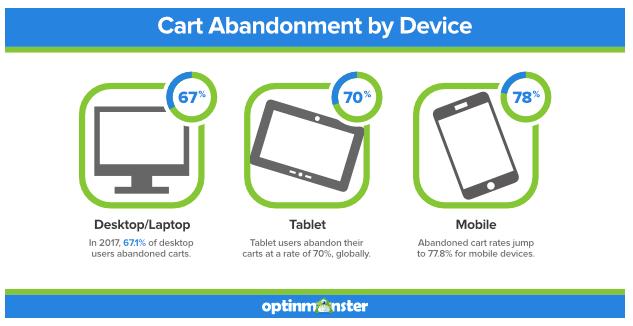 CRO Statistic - mobile users