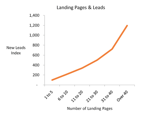 CRO Statistic - more landing pages