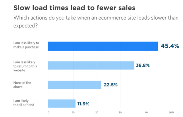 CRO Statistic - slow loading time