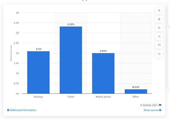 CRO Statistic - tablet users